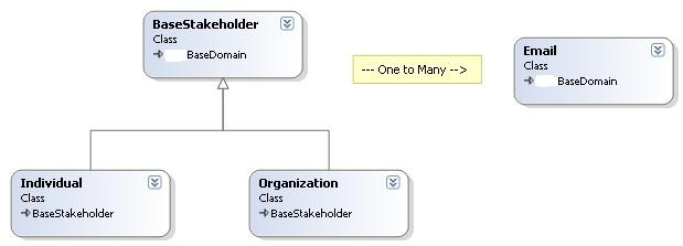 StakeholderClassDiagram